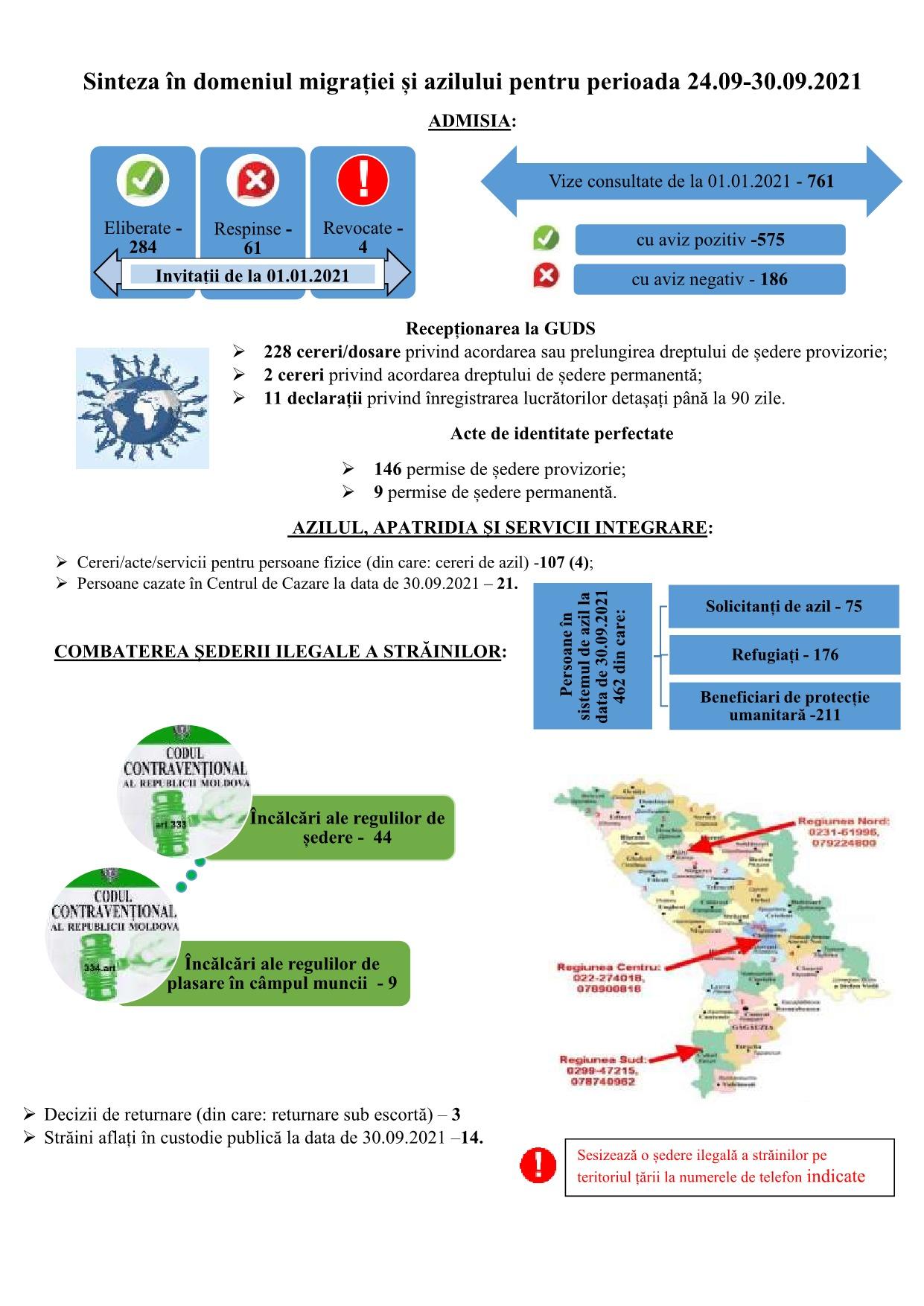 Sinteza în domeniul migrației și azilului pentru perioada 24.09-30.09.2021
