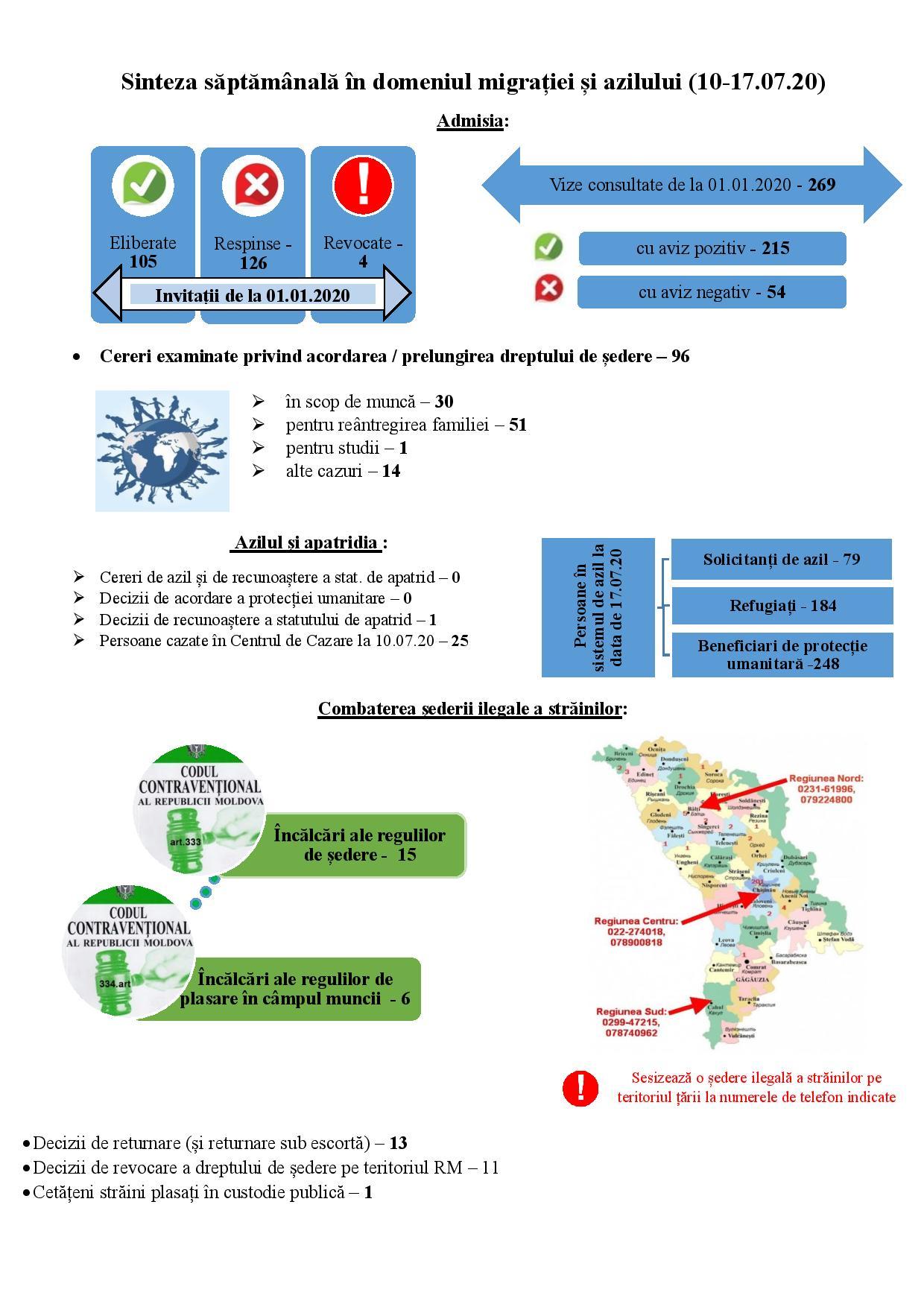 Sinteza saptamânală în domeniul migratiei și azilului 10-17.07.2020
